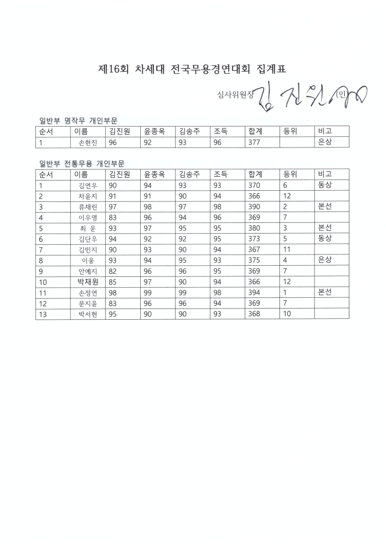 전통무용집계표스캔.PDF_page_4.jpg