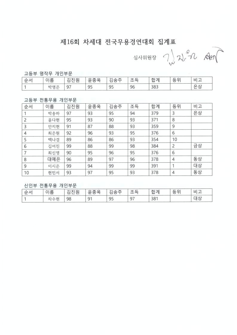 전통무용집계표스캔.PDF_page_3.jpg