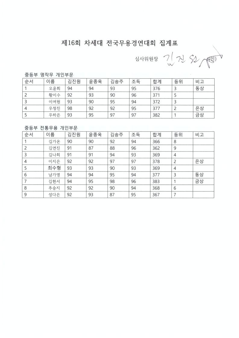 전통무용집계표스캔.PDF_page_2.jpg